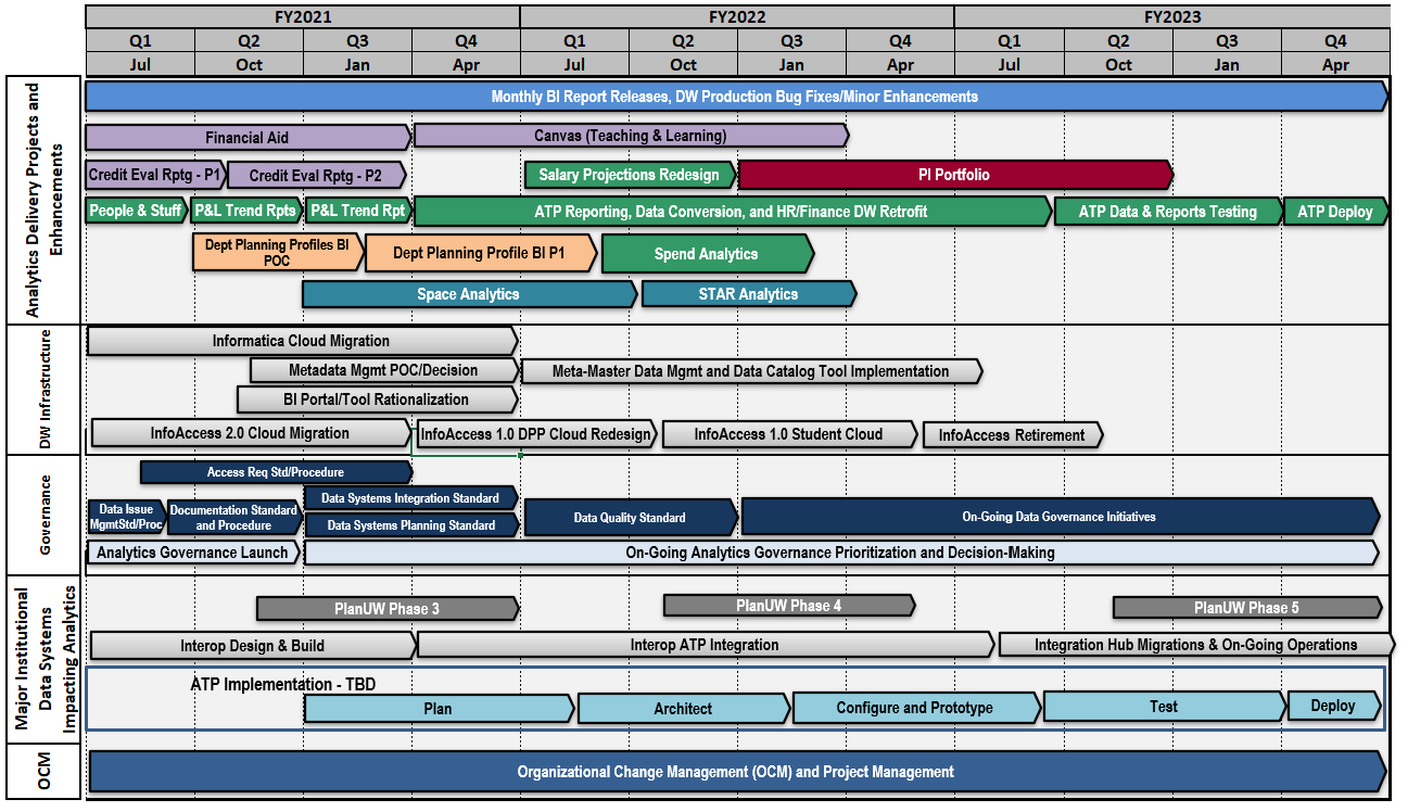 A visual timeline of projects from July 2021 through April 2023