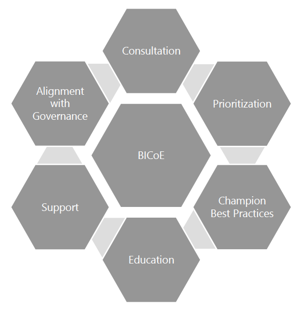 Graphic of BICoE goals and mission