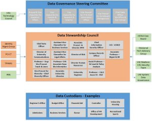 Data Governance – Office of Data Management & Analytics