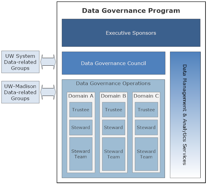 The relationships between Data Governance Program roles are depicted through an image