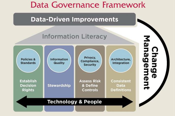 Data governance framework imagine