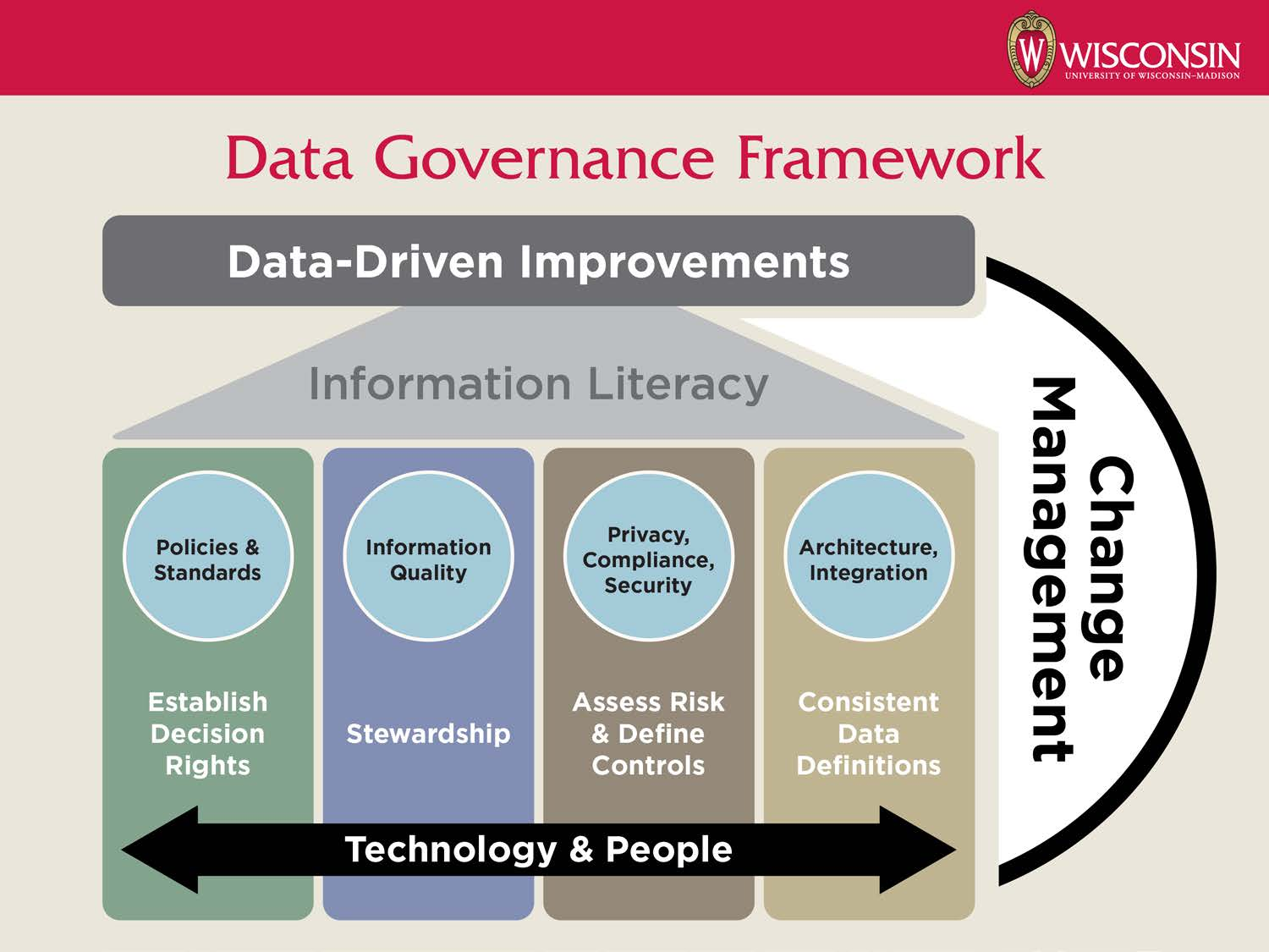 Data Governance Framework - Data at UW-Madison