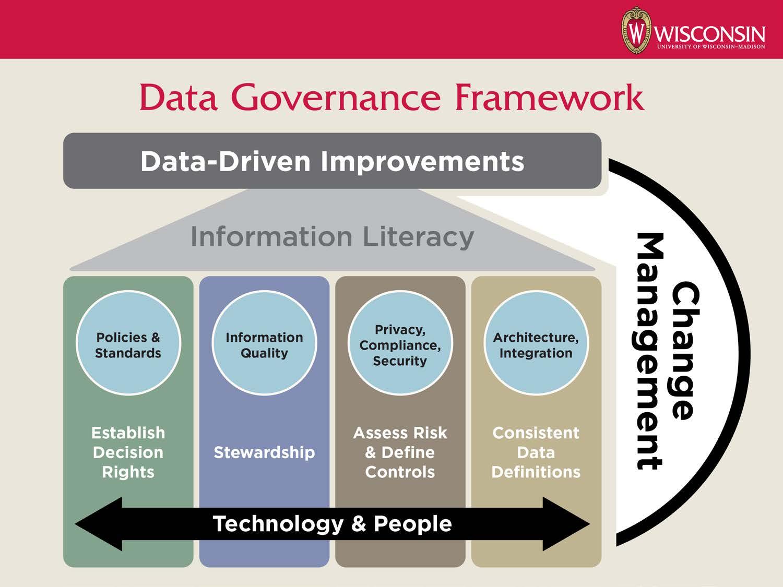 Is goverance frameworks